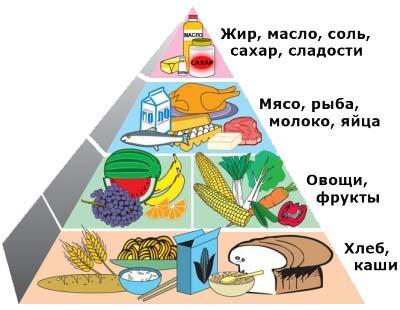 продукты богатые клетчаткой
